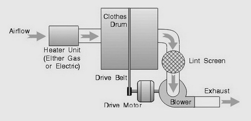 Basic-Clothes-Dryer-Function